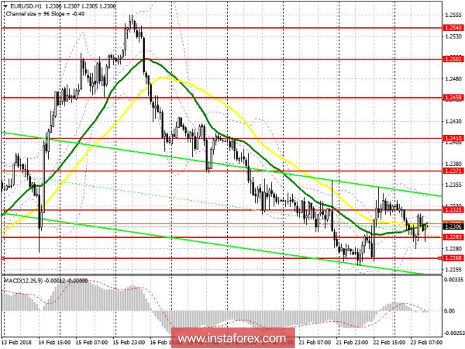 Торговый план на американскую сессию 23 февраля EUR/USD и GBP/USD