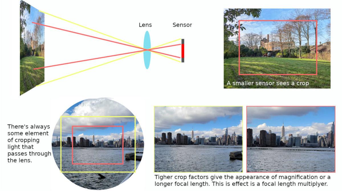 Выступающий блок камер: дизайн как жертва технологий камер, более, расстояние, размера, камеры, увеличения, фокусное, обзора, расстояния, большего, большим, смартфонов, блока, объектива, фокусного, изображение, Однако, возможности, изображения, сенсора
