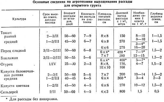 таблица сроки посева семян на рассаду