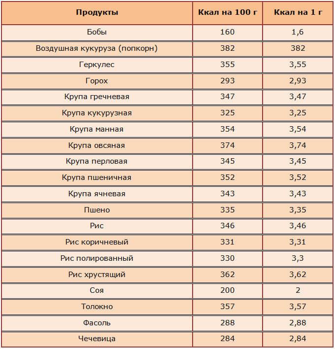 Похудение по калориям таблица