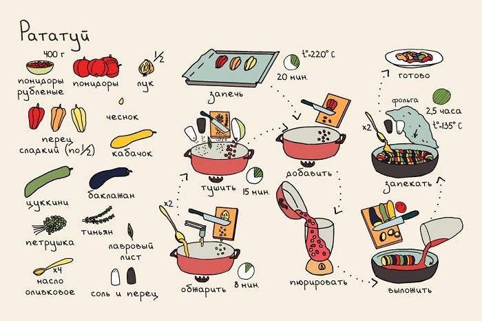 Блюда в картинках пошагово