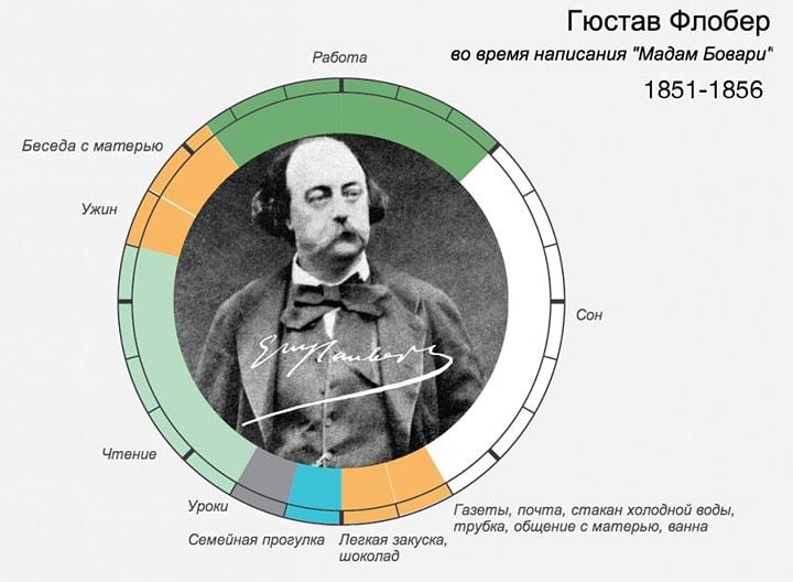 Rasporyadok-dnya-Gyustav-Flober