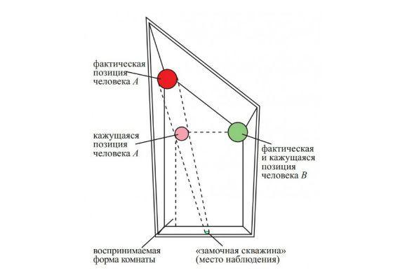 Принцип работы комнаты ЭймÑа