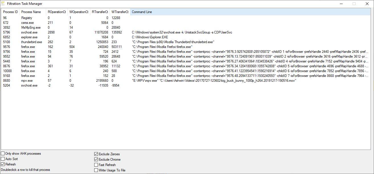 Как отслеживать статистику чтения, записи и передачи данных с жесткого диска в режиме реального времени
