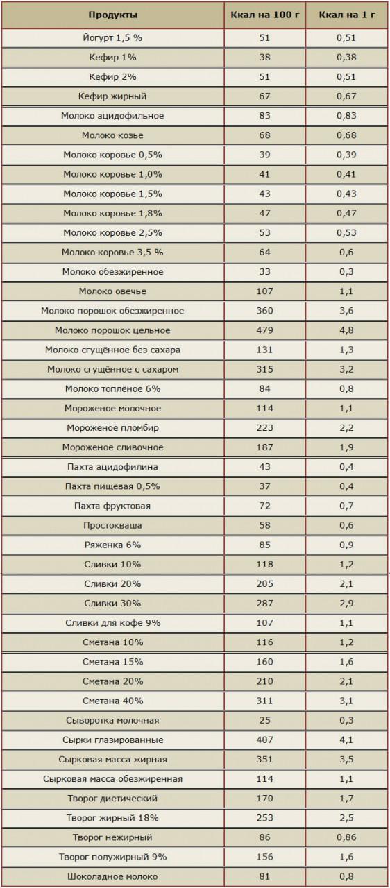Продукты В Диете Борменталя. Правильное питание