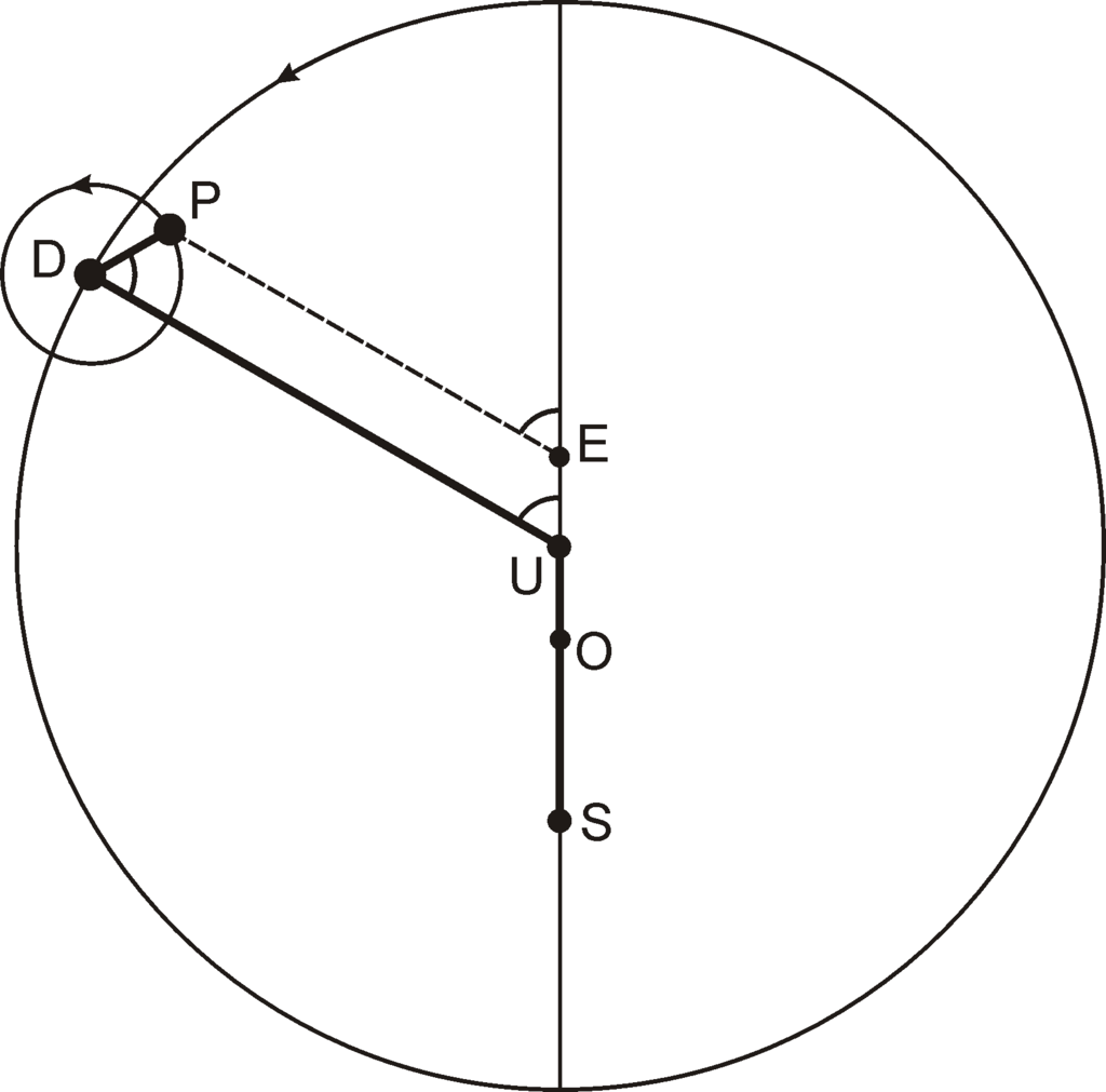 Две системы мира. Птолемей и Коперник.