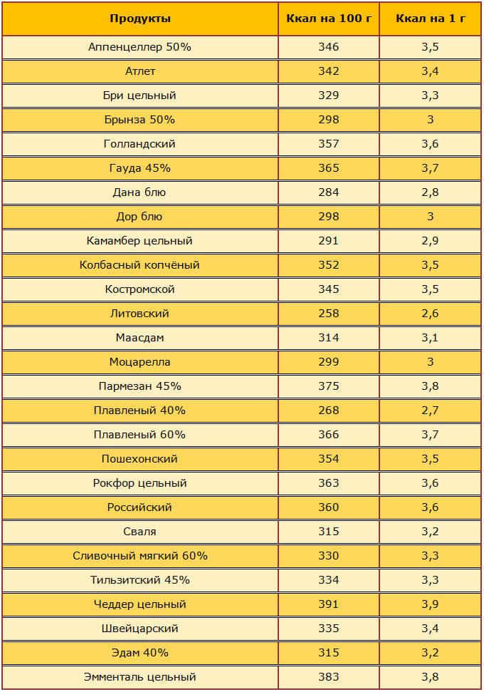 Продукты В Диете Борменталя. Считаем калории или как похудеть с диетой Борменталя