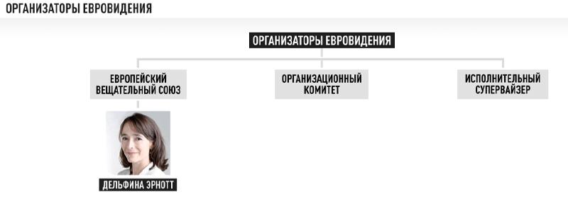 Тайна Евровидения: Офисы в США и руководство, презирающее Россию геополитика