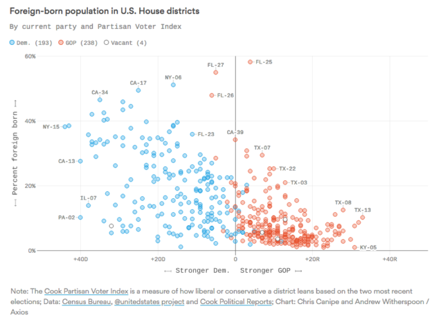Republican Districts Have Far Fewer Immigrants