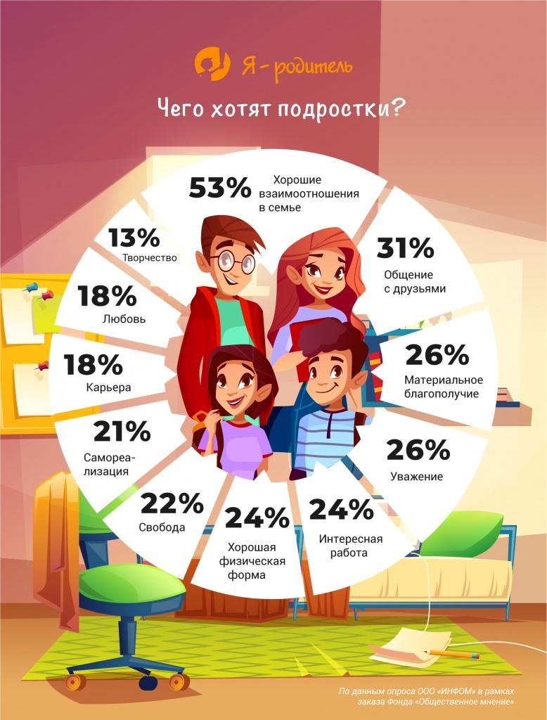 Чего хотят подростки?