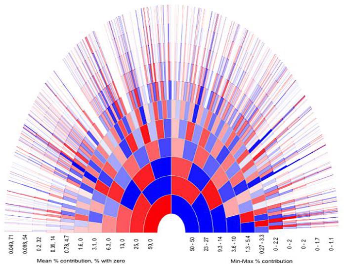 Поиск родственников через тест ДНК. Как ДНК может помочь узнать предков? генеалогия,генетика,днк-генеалогия,днк-тест,днк-тестирование,наука,поиск предков,поиск родственников