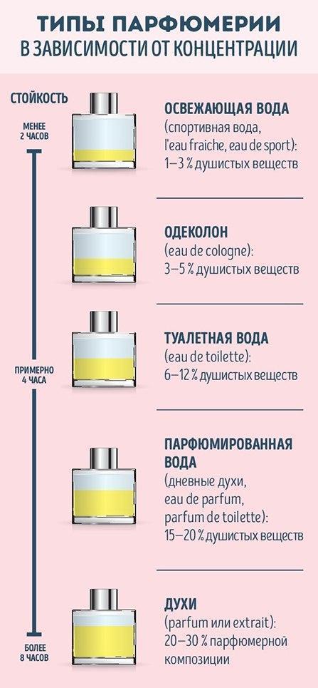 Памятка по духам и парфюмерии