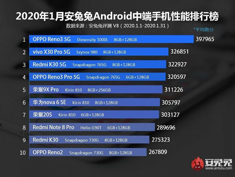 Самые быстрые Android-смартфоны из недорогих новости,смартфон,статья